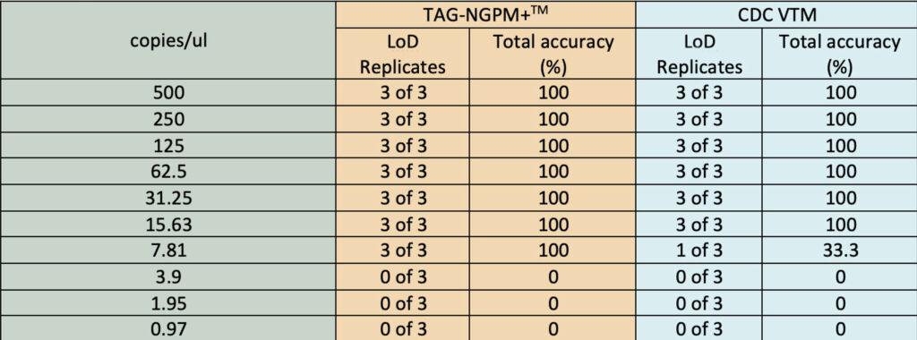 TAG-NGPM+ LoD2